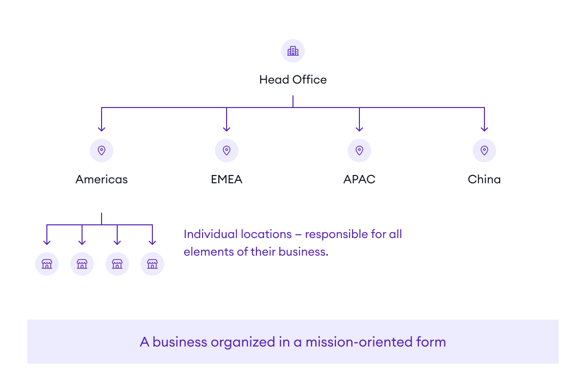 A mission-oriented organization