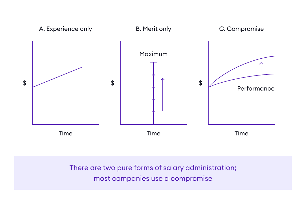 Compensation as task-relevant feedback
