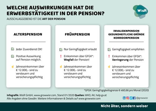 WisR Infografik Pensionszuverdienst