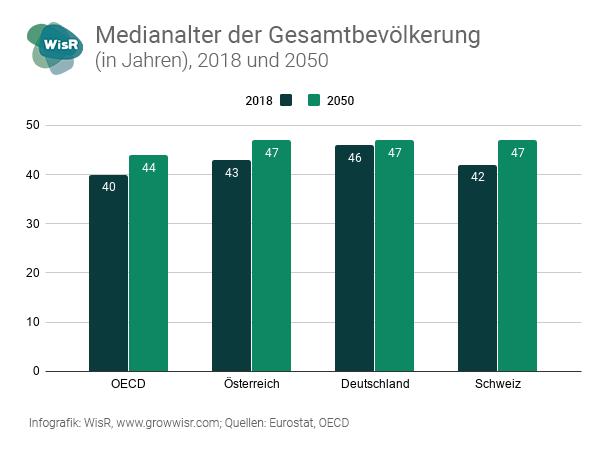 Infografik: Medianalter