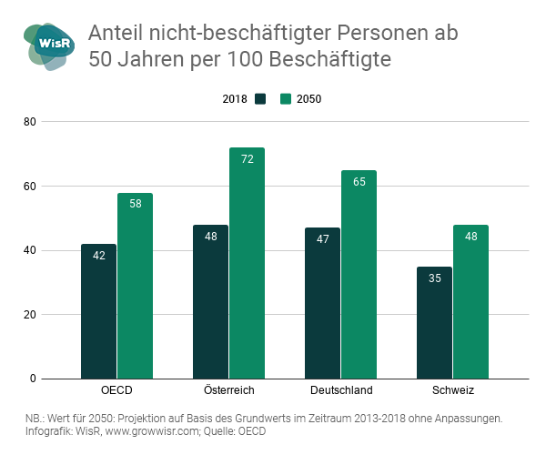 Infografik: Anteil nicht beschäftiger Personen ab 50