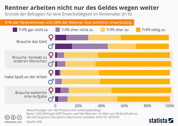 Statistic : Why retirees keep working (in German)