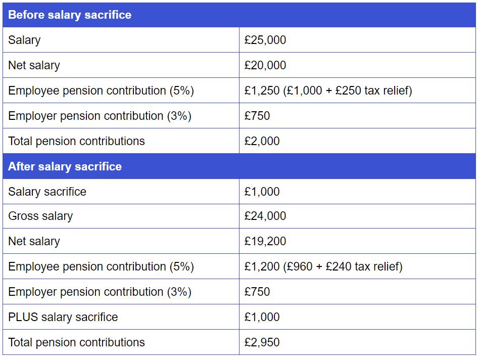 Salary sacrifice pension example savings