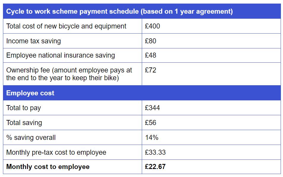 cycle to work savings example