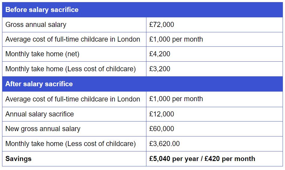 workplace nursery savings example