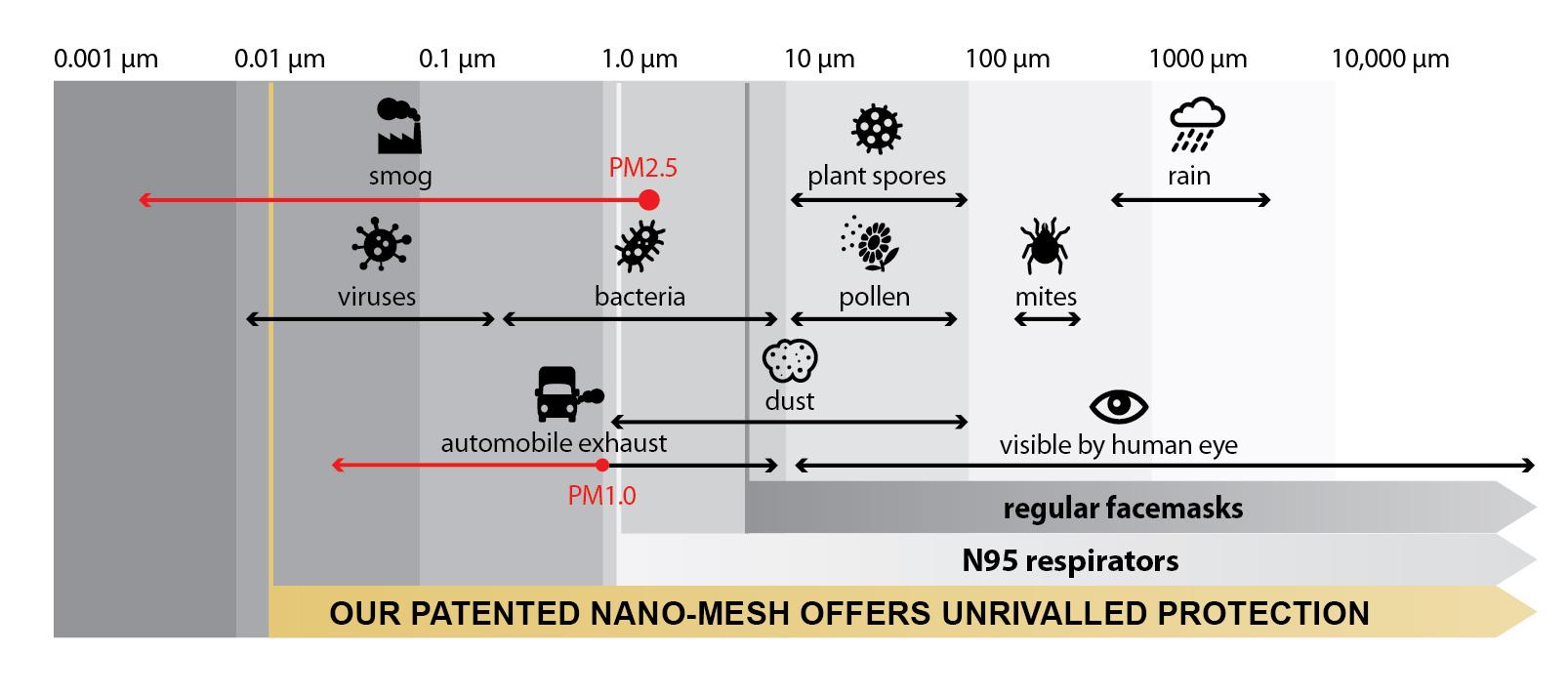 Virus Blocking Mask Filter - Respilon Nano Mesh