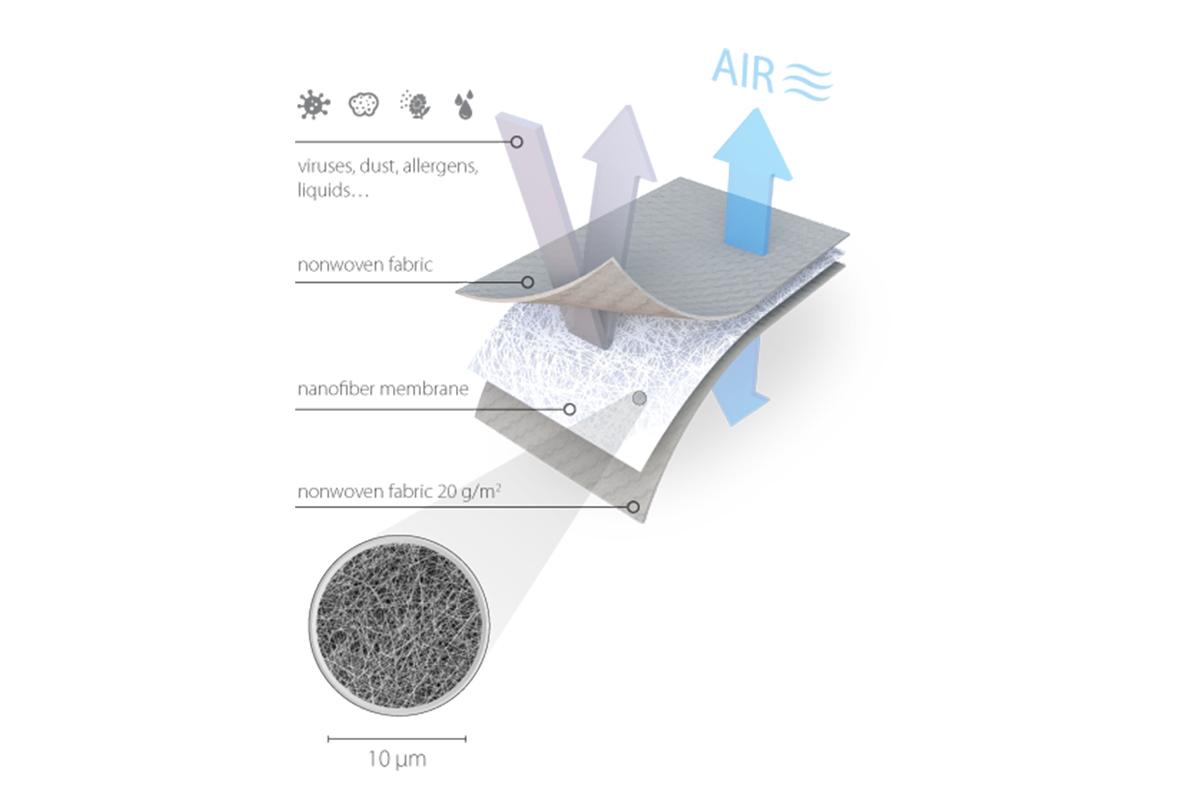 RESPILON washable nanofibre filter diagram