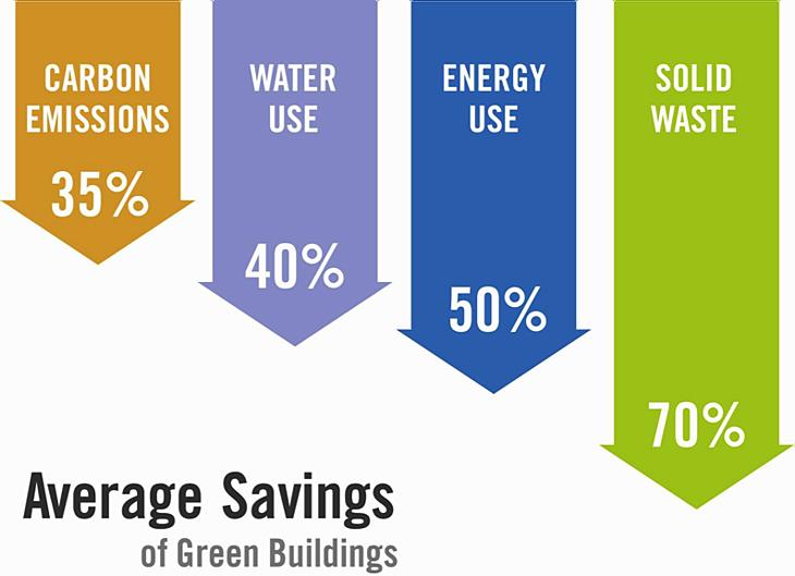 green-building-perks.png