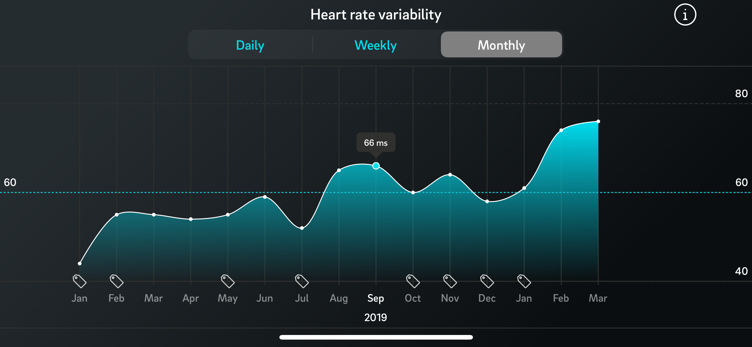 The significantly increased HRV of AURUM customers Tomas, 34, in the past 2 months can be attributed to two main factors: breathing exercise / meditation and (un) regular high-intensity sport.