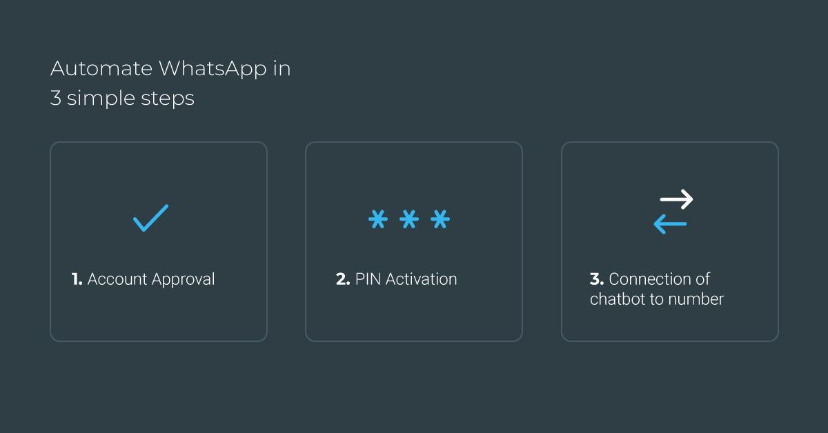 Automatize o WhatsApp em 3 simples passos