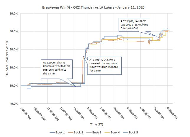 euler line history betting