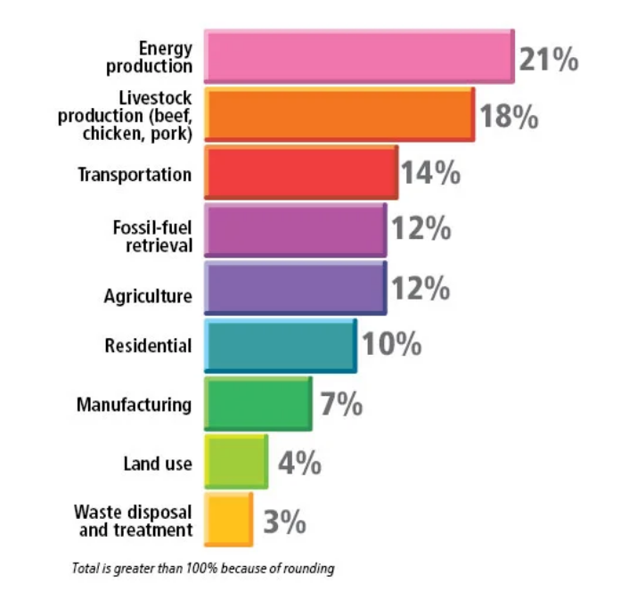 breakdown of greenhouse gas contributing categories