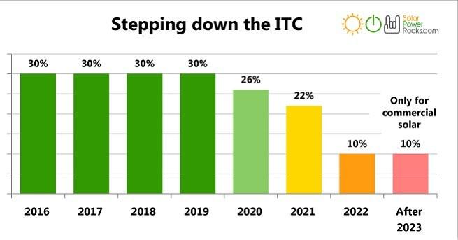ITC solar power tax credit