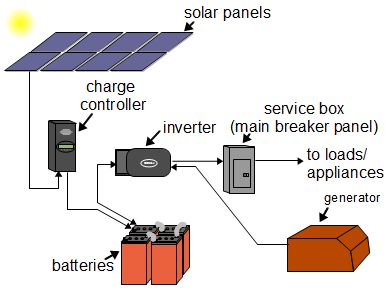 off-grid solar power system diagram