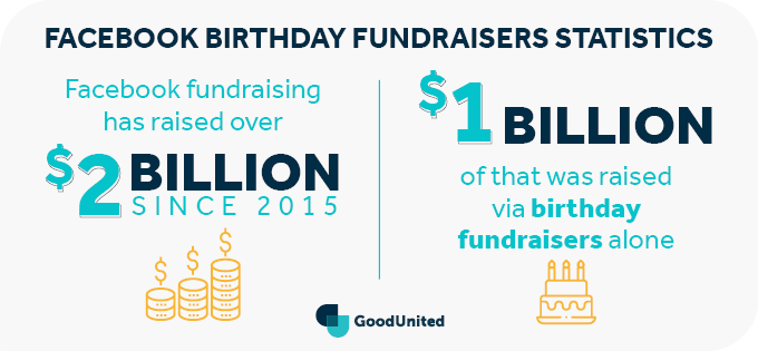 This image contains statistics about Facebook birthday fundraisers.