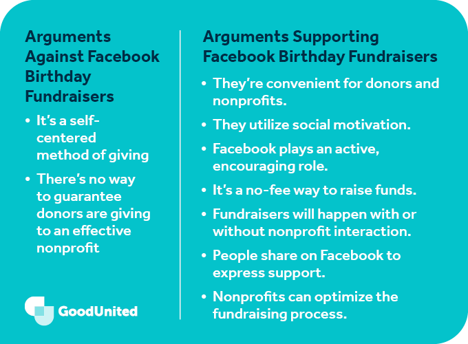 This graphic summarizes the arguments for and against Facebook birthday fundraisers.