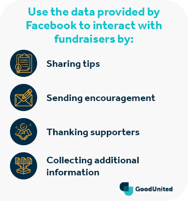 These are steps you can take using the data provided by Facebook birthday fundraisers.