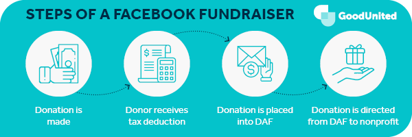 This section breaks down the steps of a Facebook fundraiser.