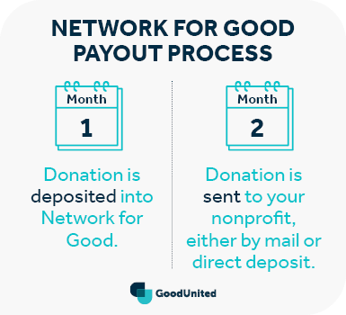 This is how Network for Good and Facebook handles payout.