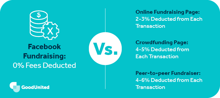 This graphic shows a comparision between Facebook fundraiser fees and other platforms.