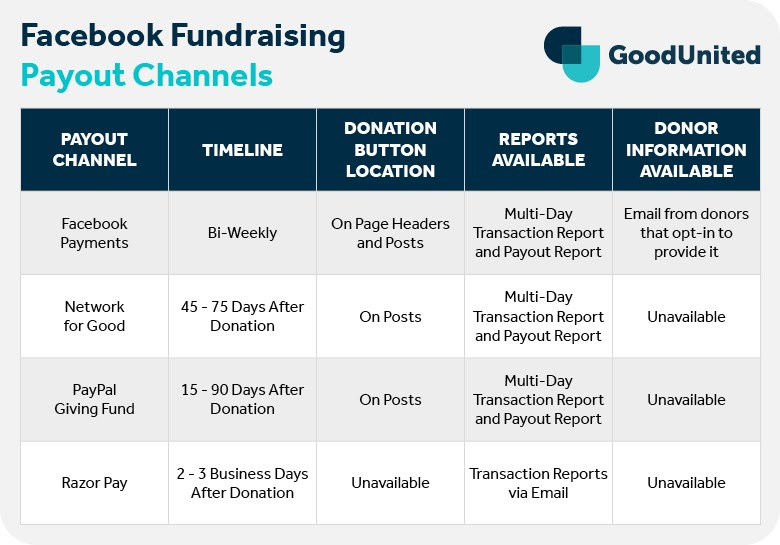 Facebook fundraiser payout is handled through Facebook Payments, Network for Good, PayPal Giving Fund, and RazorPay.