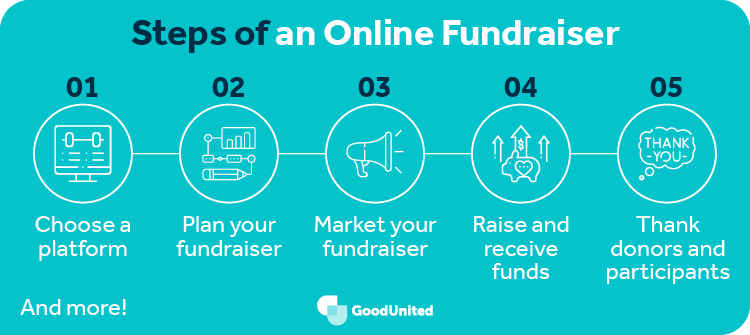 This graphic covers the steps of conducting an online fundraiser.