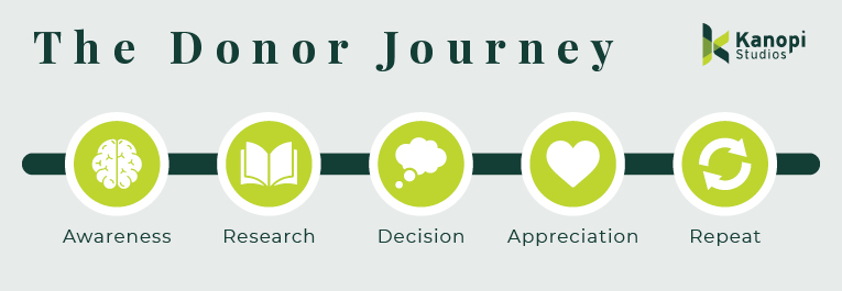 This image illustrates the donor journey.