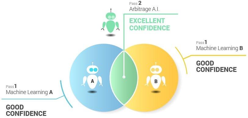 dam artificial intelligence chart
