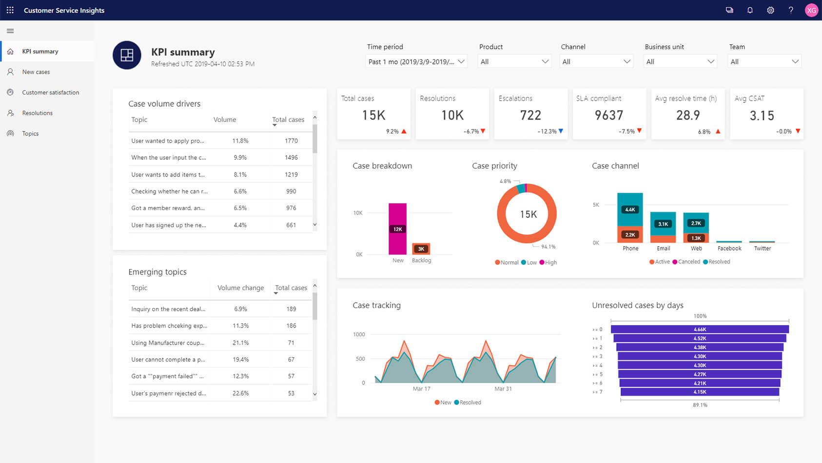Customer Service Insights Sign In | Microsoft Dynamics 365