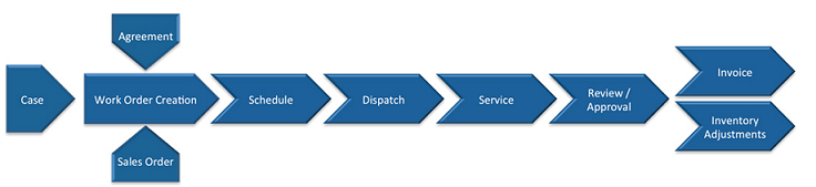 Work order lifecycle in Dynamics 365 field service