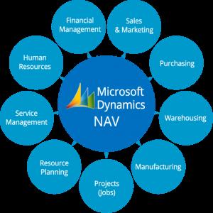 Microsoft Dynamics NAV Modules