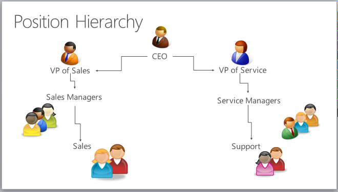 Dynamics 365 - Security Position Hierarchy