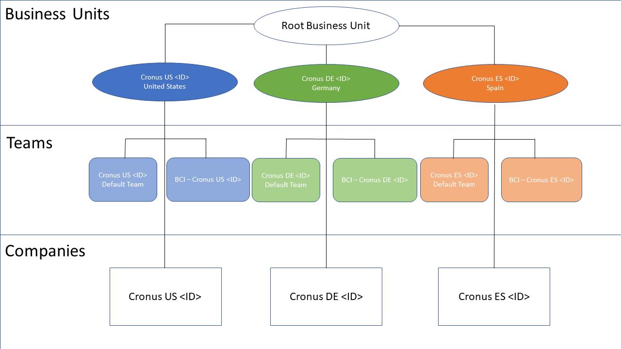 Dynamics 365 - Business Units