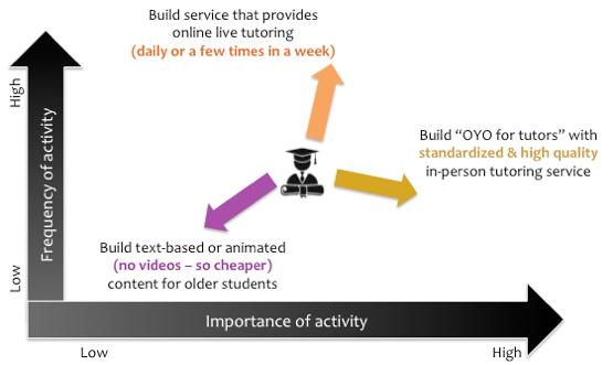 Value Creation: Three Strategies | Importance of activity