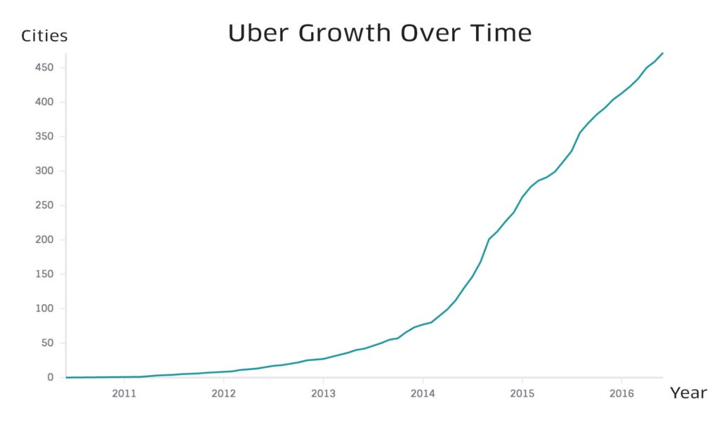 uber growth strategy, uber onboarding process, uber driver onboarding, uber onboarding flow