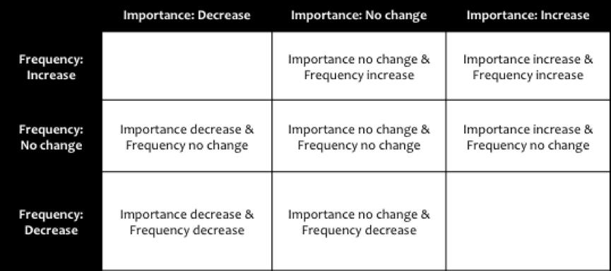 Business Strategy Framework | Business Model Strategy
