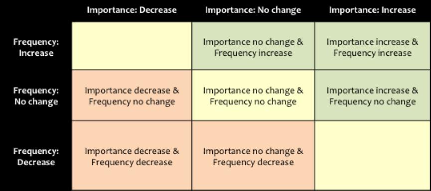 The Impact Matrix | A Digital Analytics Strategic Framework