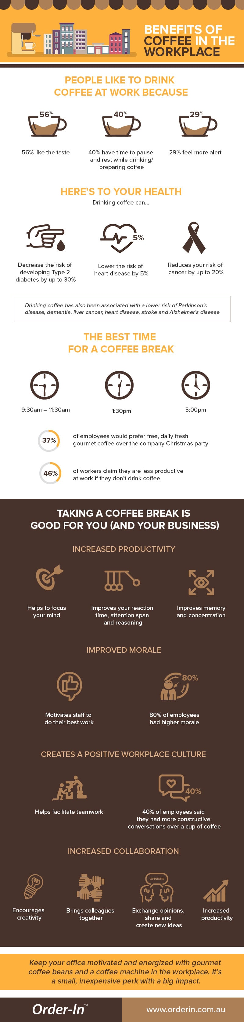 Benefits of coffee in the workplace infographic