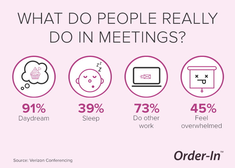 what do people really do in meetings statistics
