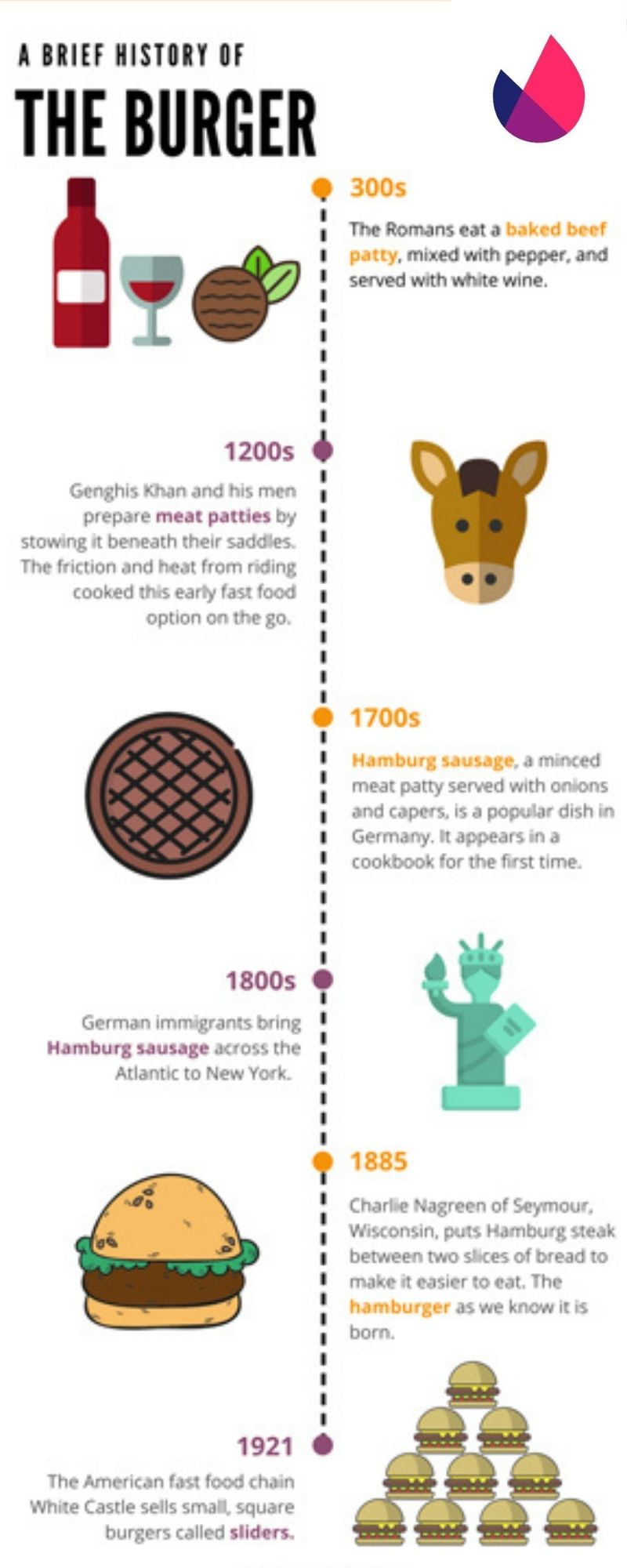 brief-history-of-burger-infographic
