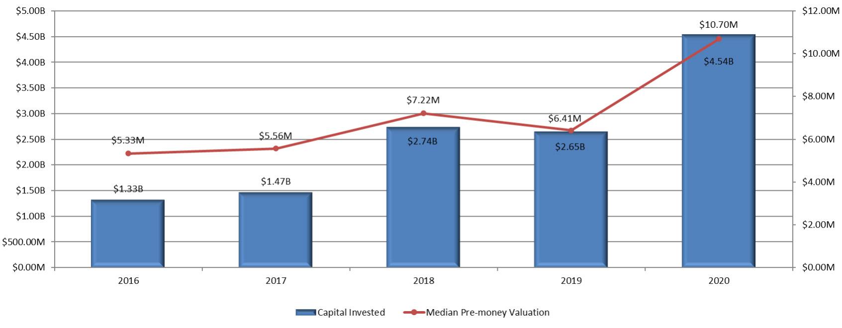 Venture capital raised and median pre-money valuations – European biotechs