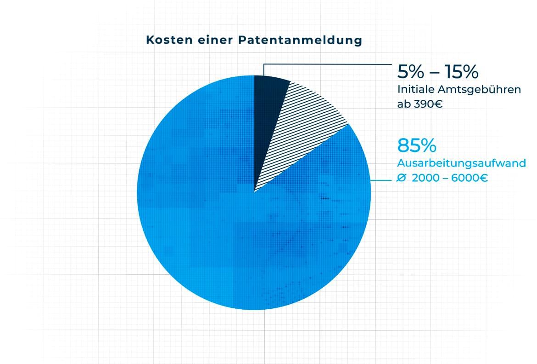 Kosten einer Patentanmeldung Infografik