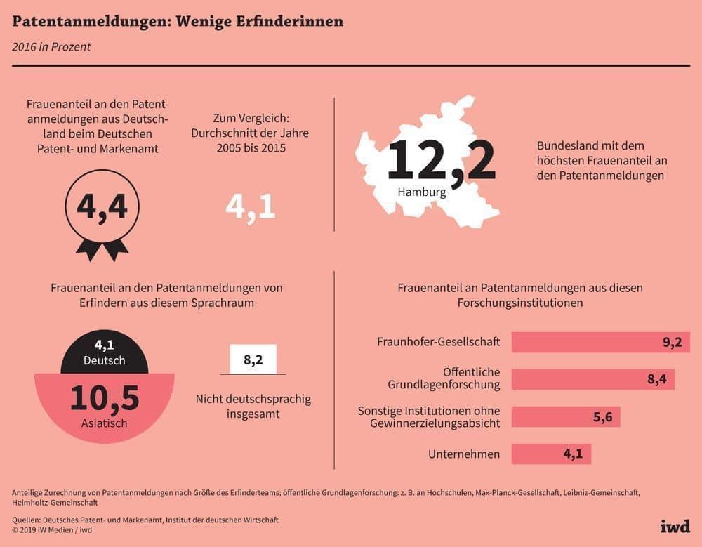 Frauenanteil Patentanmeldungen Deutschland