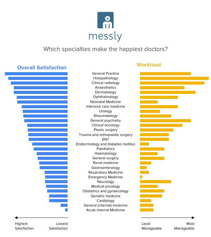 Which Specialties make the happiest doctors?