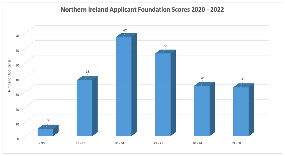 Northern Ireland allocation scores