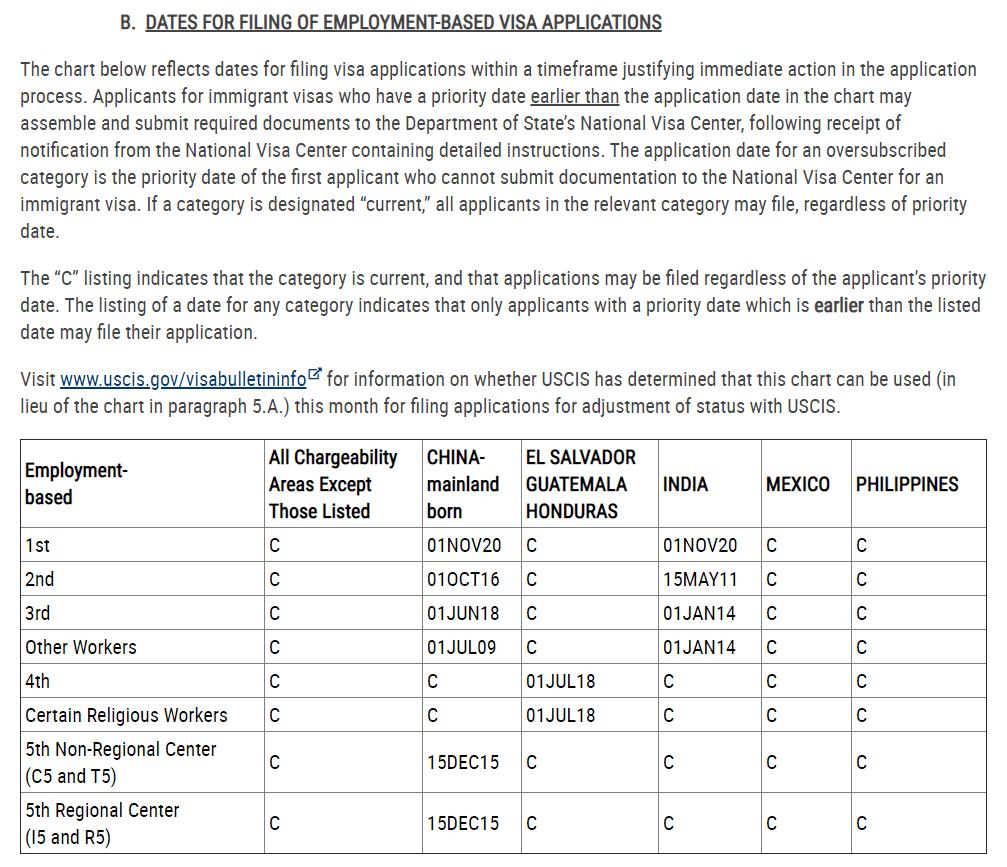 eb-5 visa bulletin january 2021