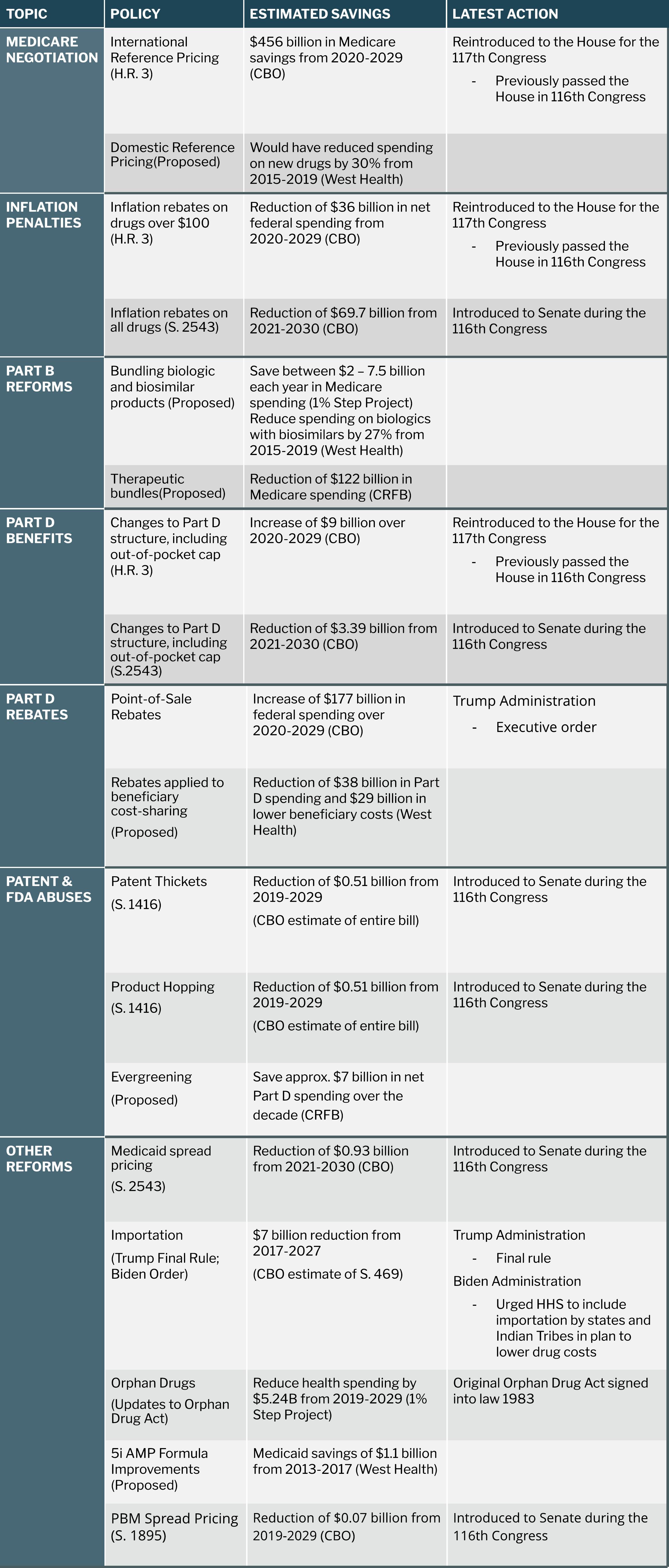Drug Pricing Policy Savers Playbook