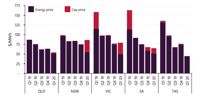 Chart illustrating wholesale price decline in Australian NEM states