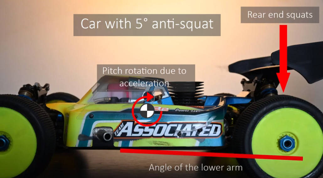 Anti-squat, Kick-up, and Pro-dive in RC Car Suspension Tuning