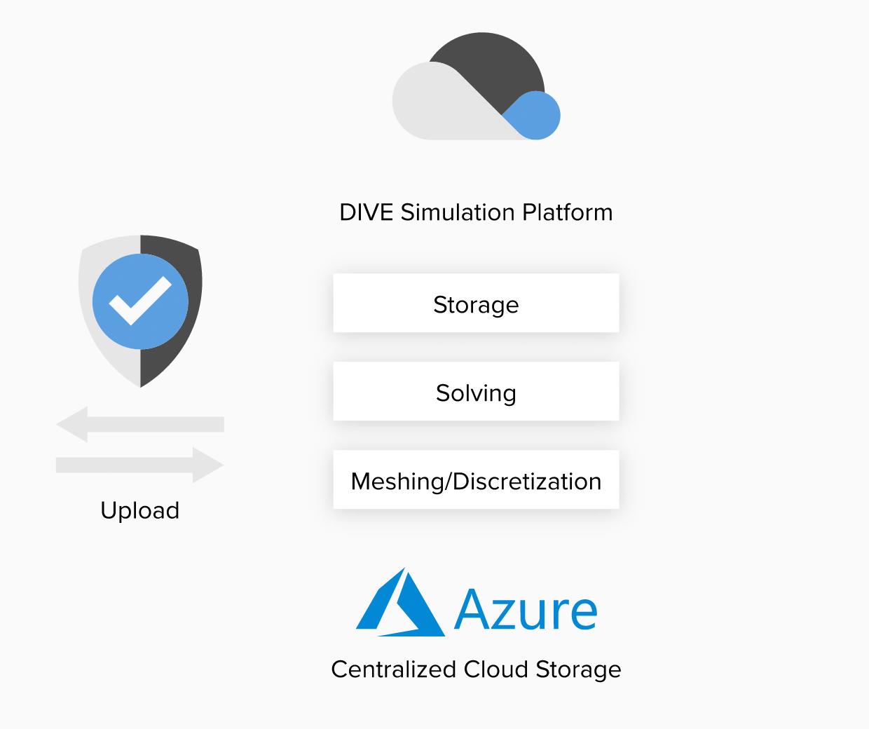 DIVE Simulation Platform. Azure Centralized Cloud Storage.